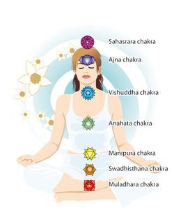 plaatje met visualisatie chakra's yoga bij Tri Fysio